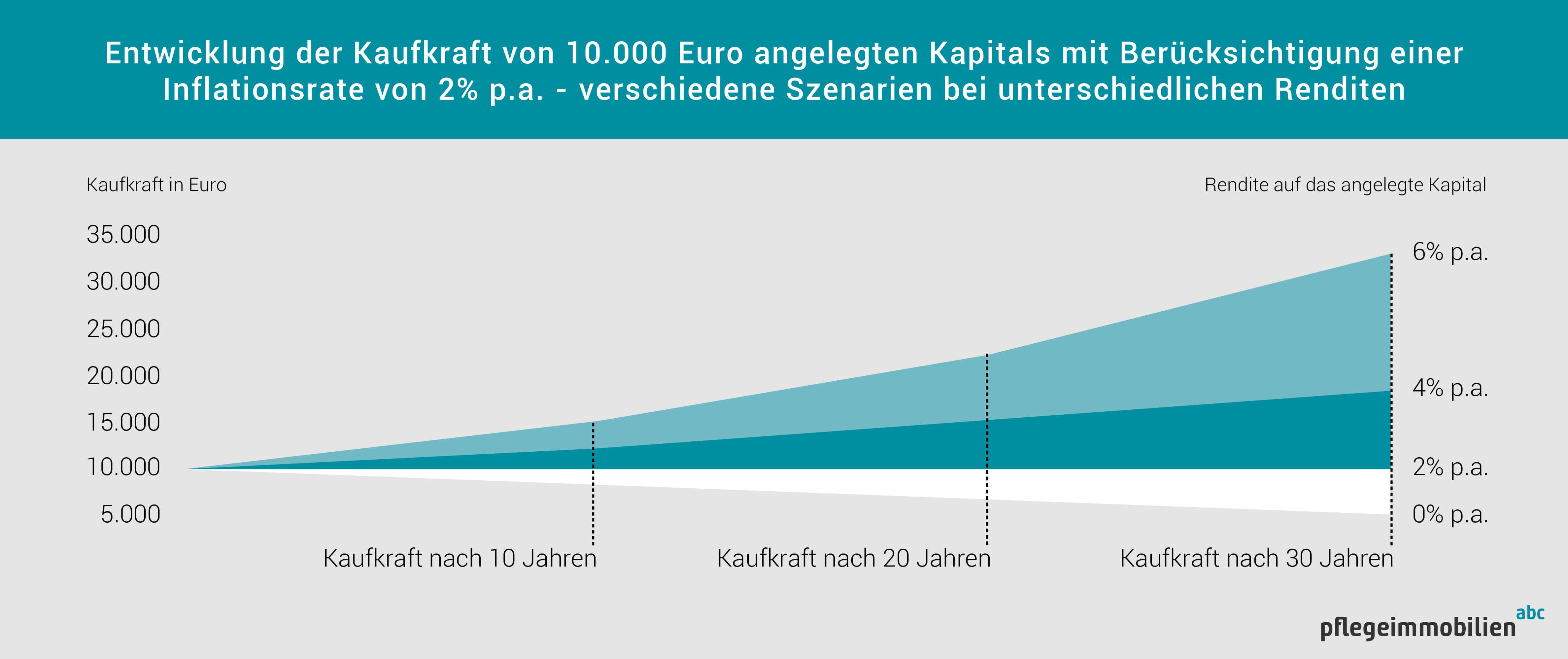 Infografik mit mehreren Szenarien der Kapitalanlage unter Berücksichtigung der Inflation